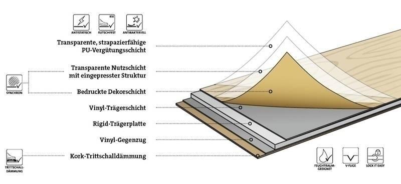 ter Hürne Stone Choice PerForm Rigid-Core Klick Stein Monaco anthrazit 6 mm Naturstein Designboden