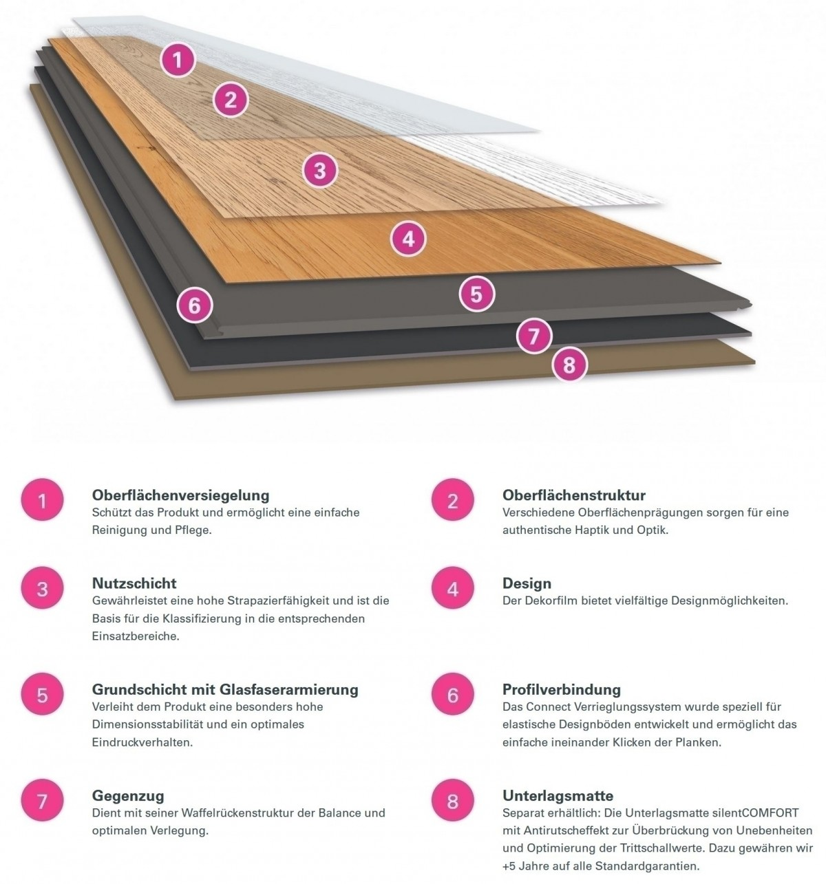 Wineo 600 Rigid Wood XL Klick-Vinyl Lisbon Loft 5 mm Landhausdiele Rigid Designboden
