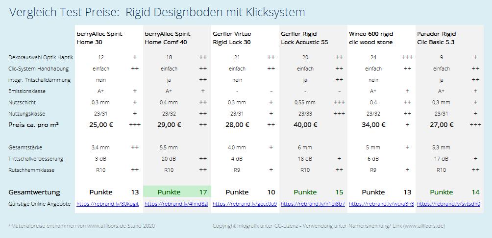 Test Vergleich Preise - Rigid Designboden mit Klicksystem